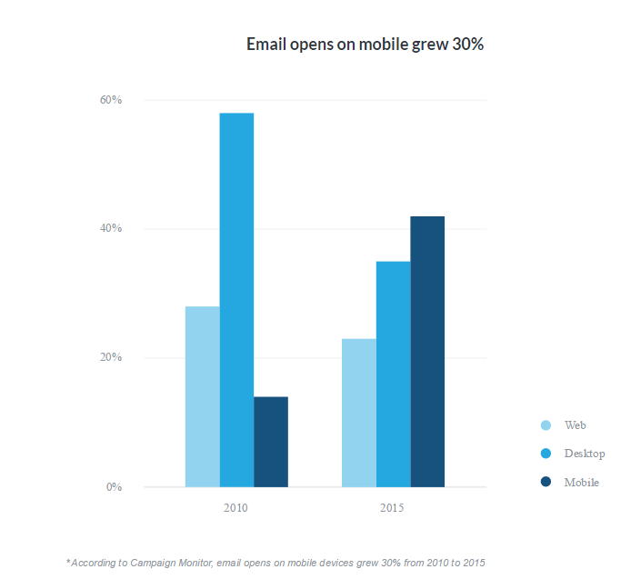 2015-Report-The-New-Rules-of-Email-Marketing-Campaign-Monitor